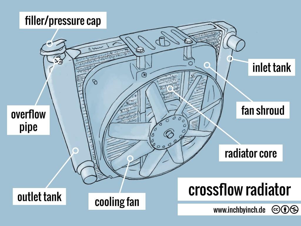 0182 crossflow radiator