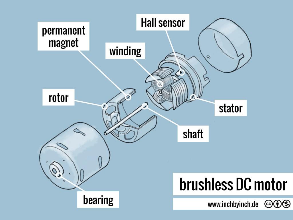 0210 brushless DC motor