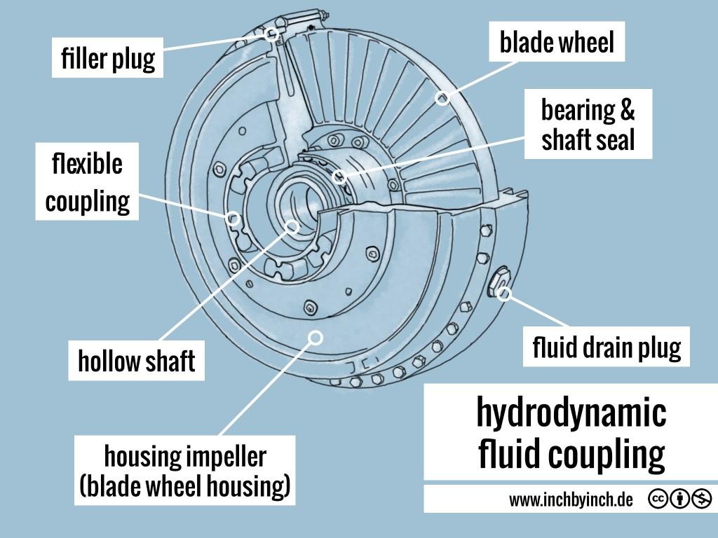 0225 fluid coupling