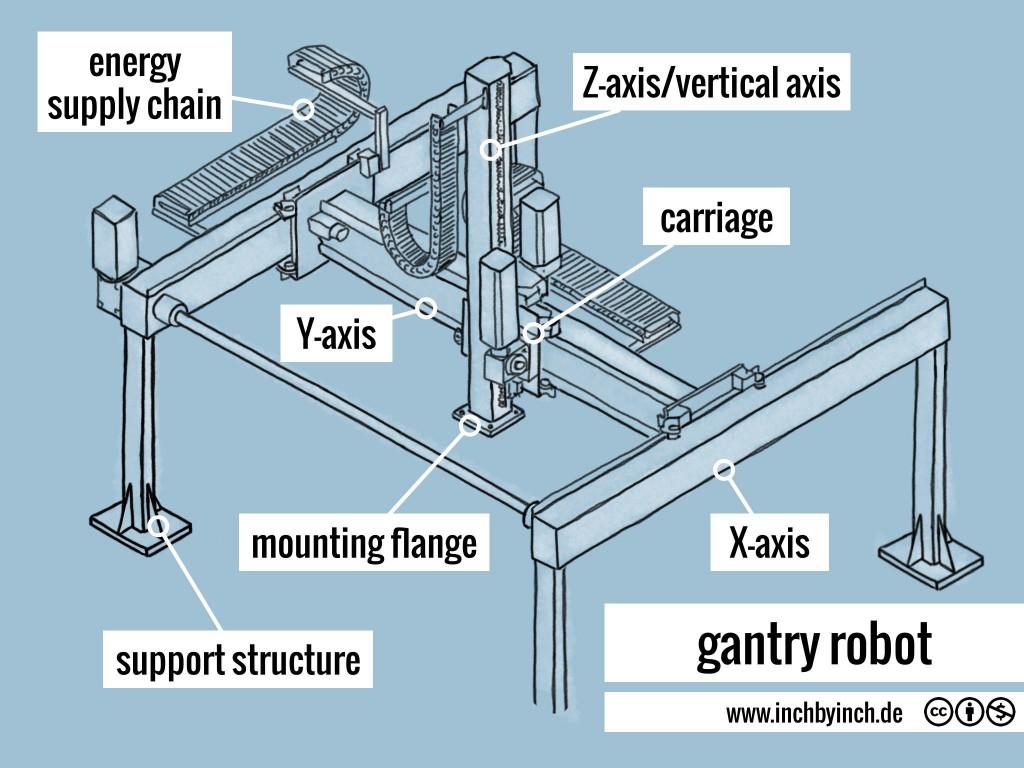0235 gantry robot