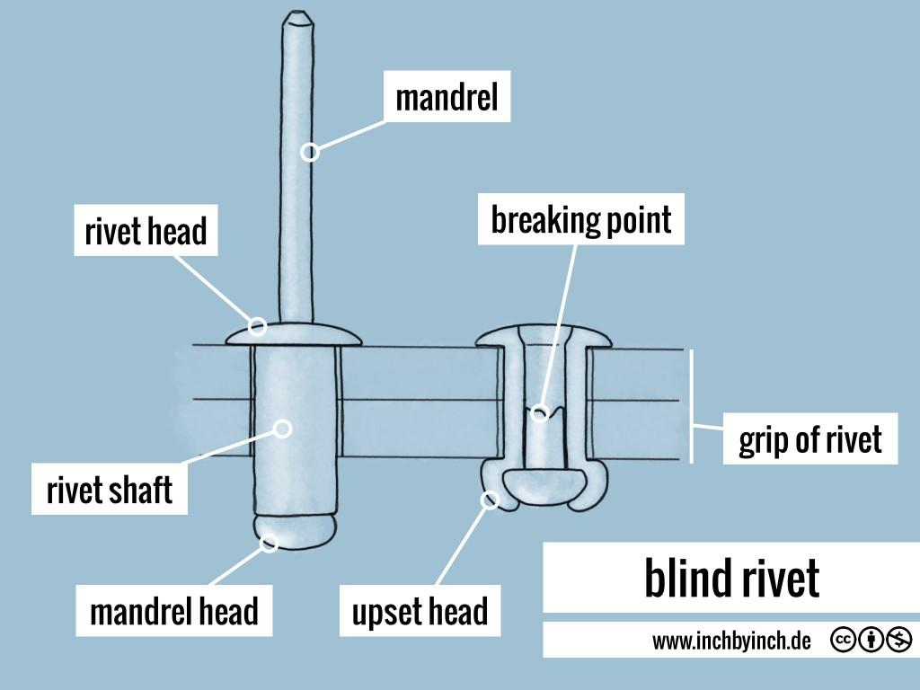 0241 blind rivet