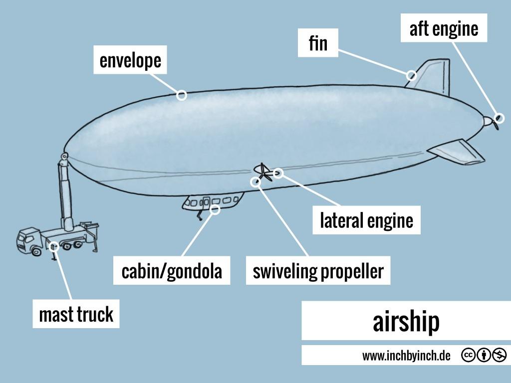 0245 airship