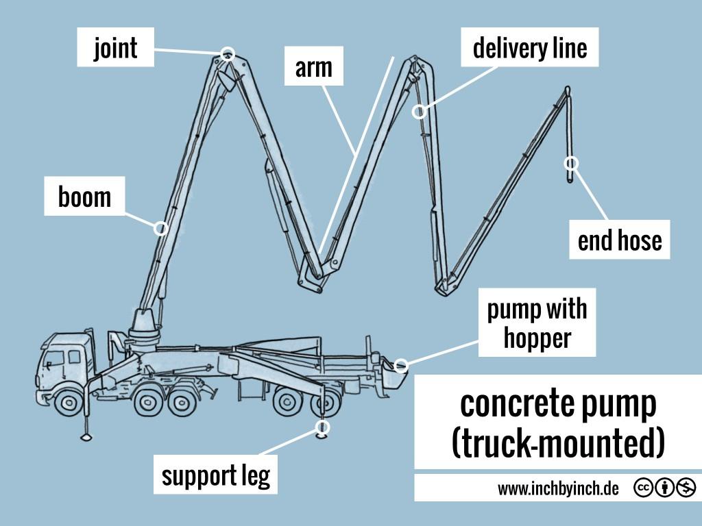 0247 concrete pump