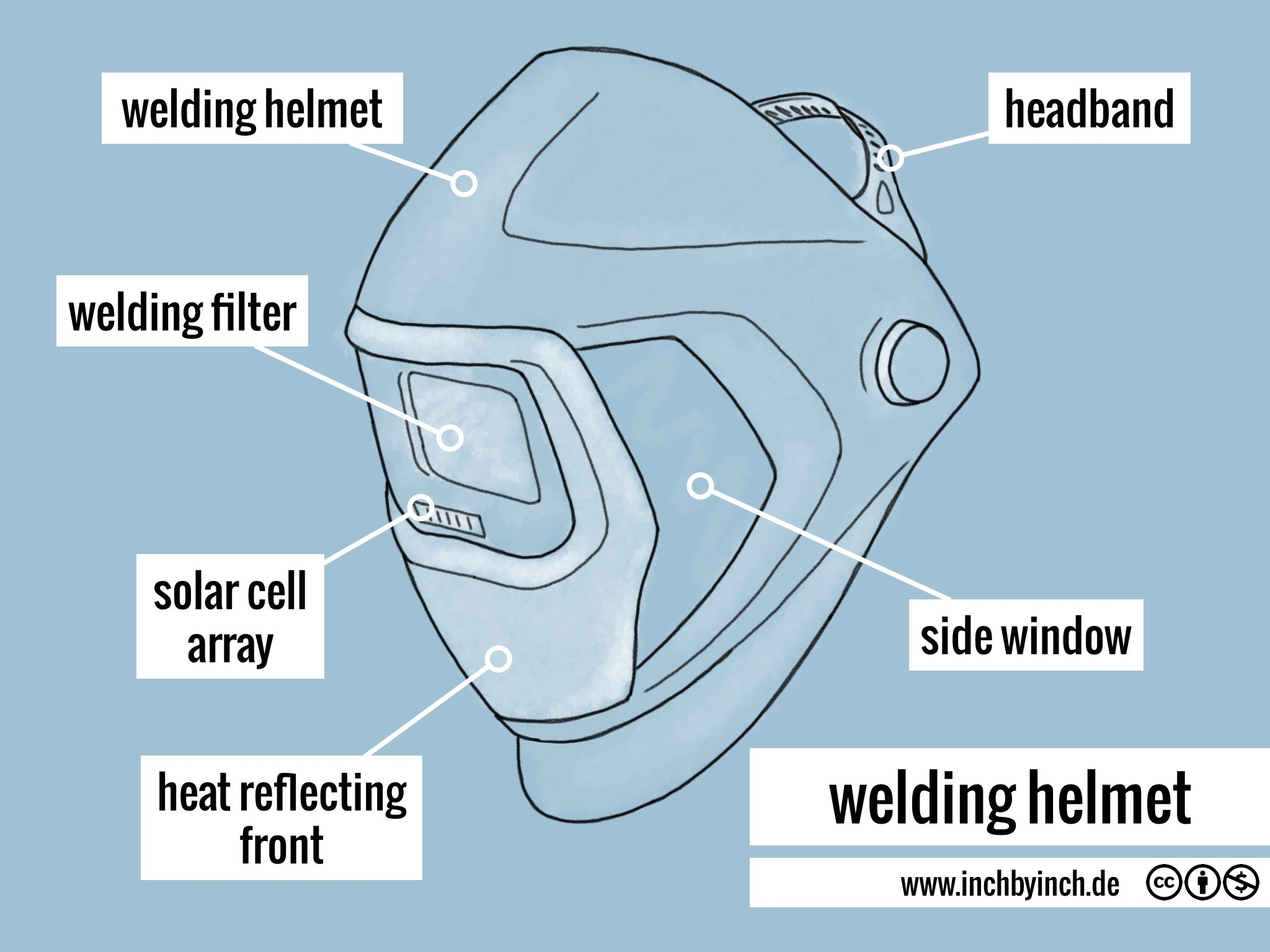 Welding Shield Diagram Wiring Libraries Machine Parts Mask Third Levelwelding Owner Manual And Books