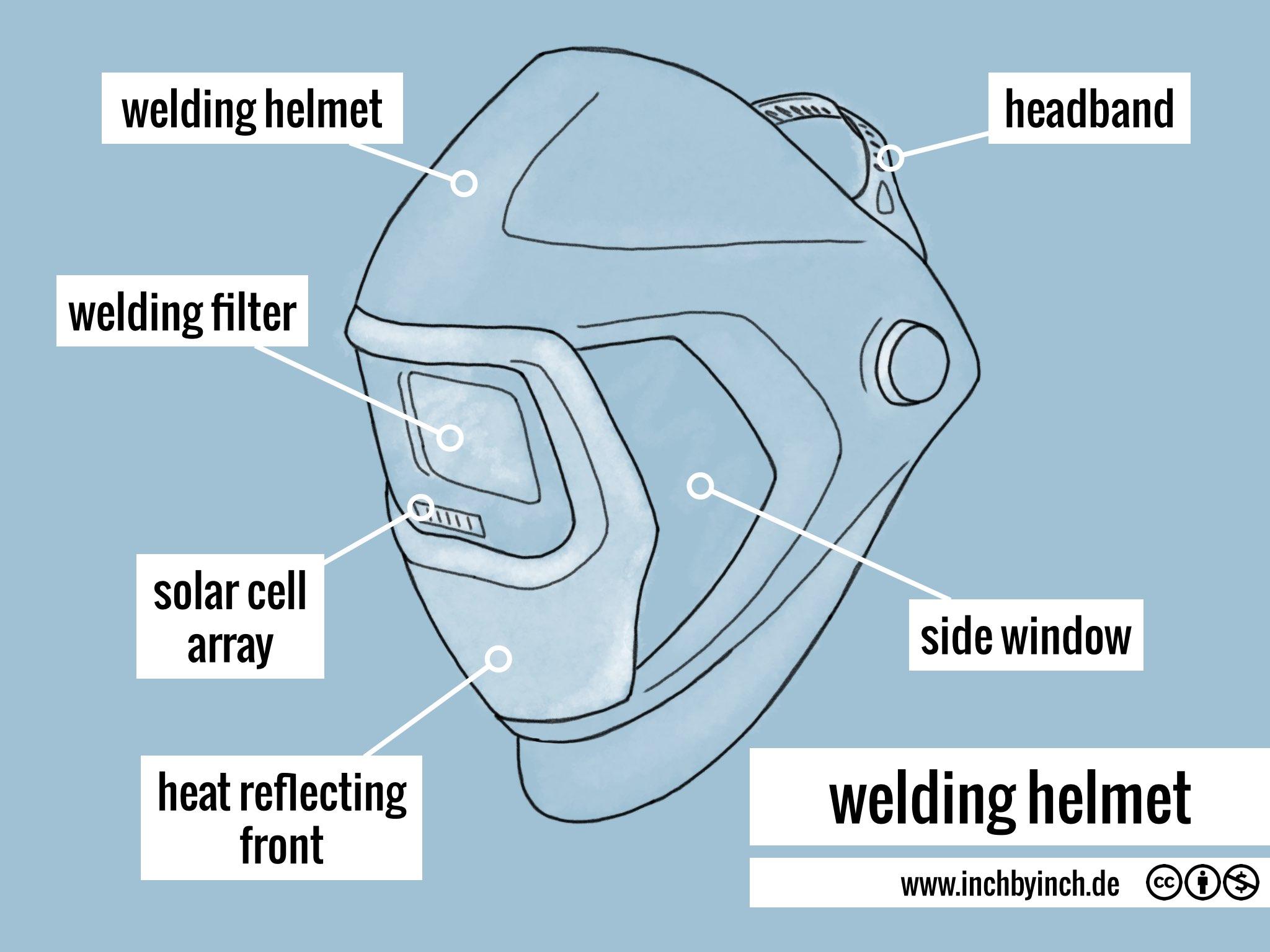 INCH - Technical English | welding helmetINCH - Technical English