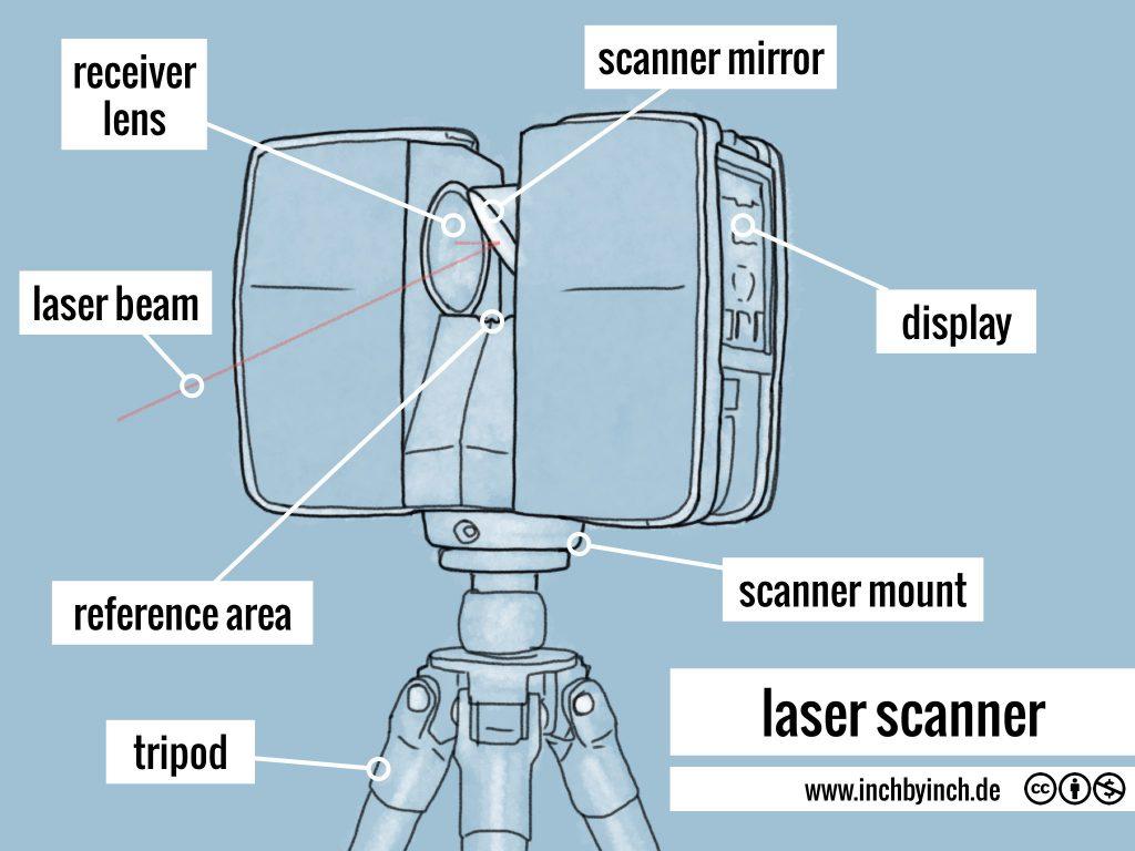 0292 laser scanner