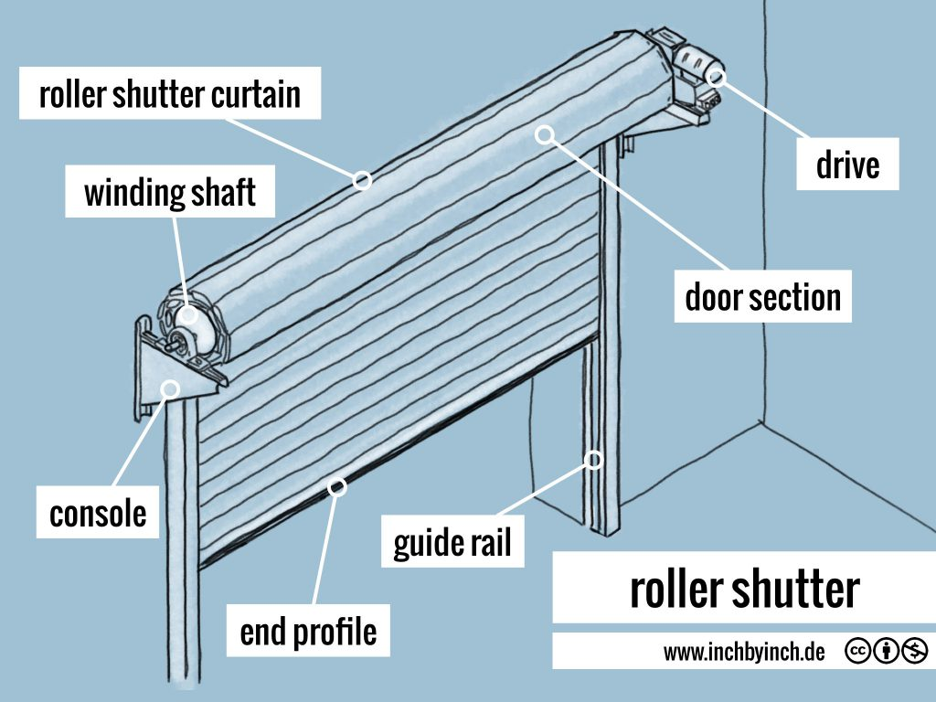 0293 roller shutter