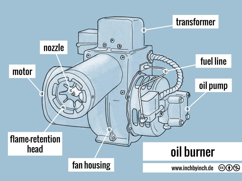 0295 oil burner