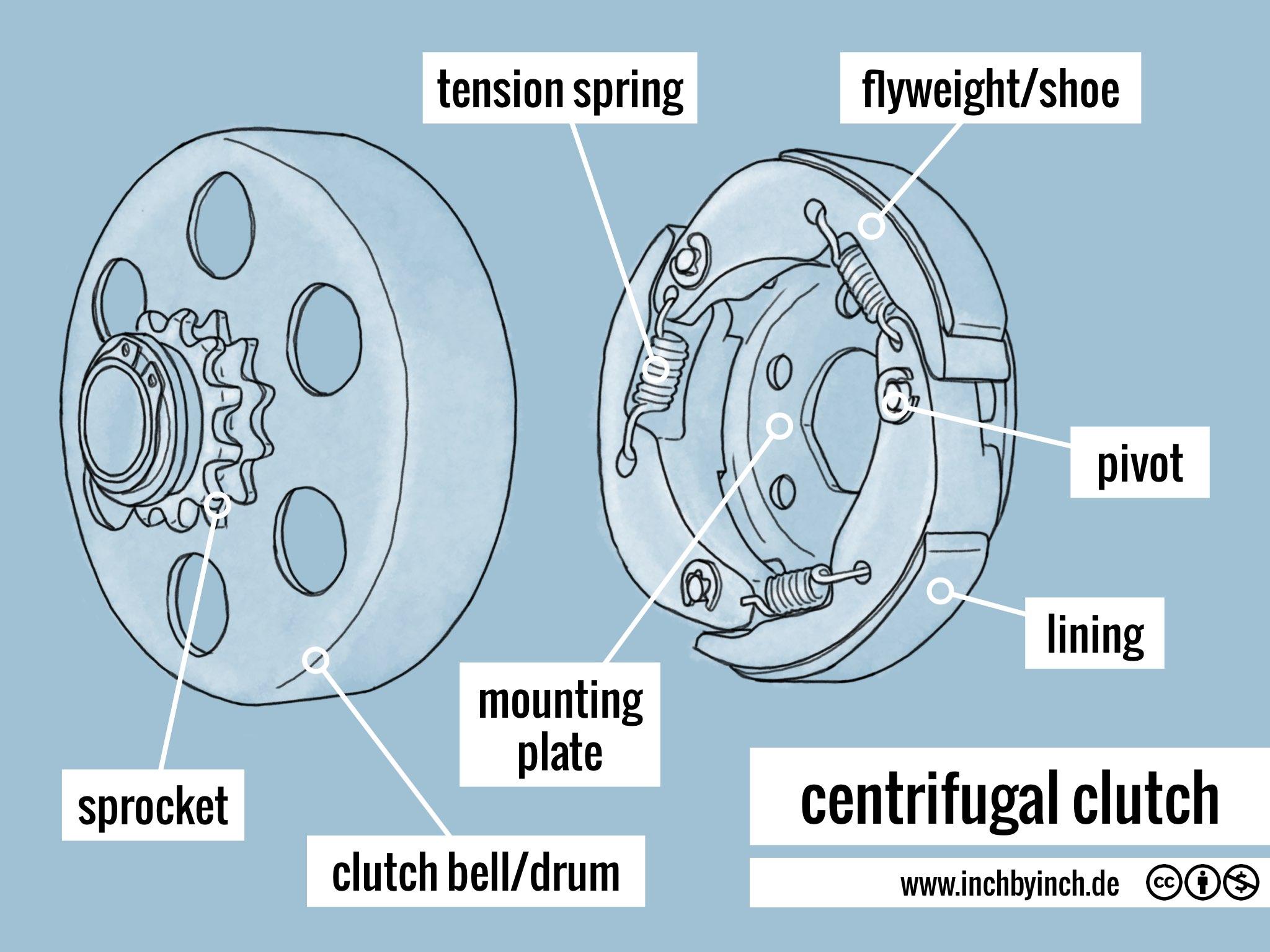 centrifugal clutch easy diagram clutch mechanism diagram scout 800